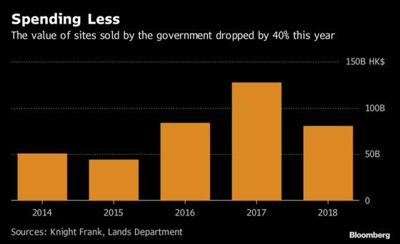 Discount on Hong Kong LandPoints to Worsening Housing Market