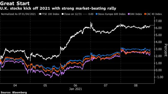 World's Least Favored Stocks Shine in 2021 After Brexit Deal