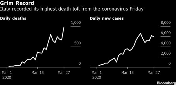 Deadliest Day in Italy, Spain Shows Worst of Virus Not Over
