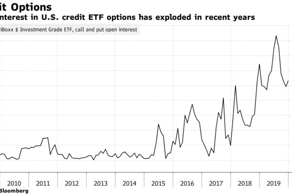 Open interest in U.S. credit ETF options has exploded in recent years