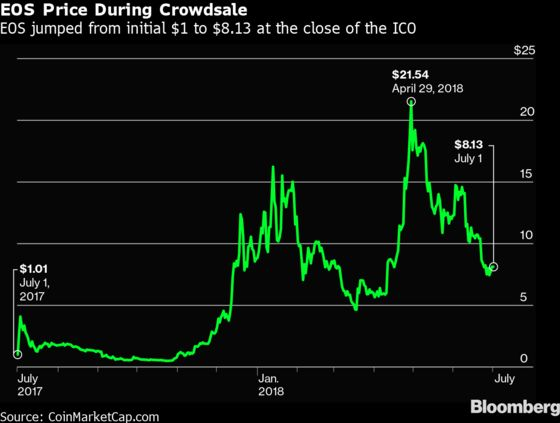 Biggest Crypto Coin Sale Fueled by'Pump'Scheme, Research Says
