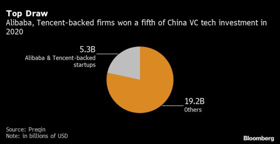 China's VCs Join Startups in Rush to Build a Homegrown Clubhouse