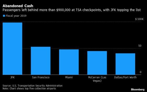 Air Passengers Left $926,030 Behind at TSA Checkpoints