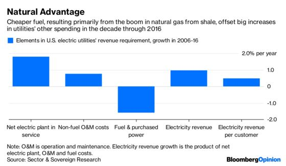 The Shale Dividend for Utilities Is Ending