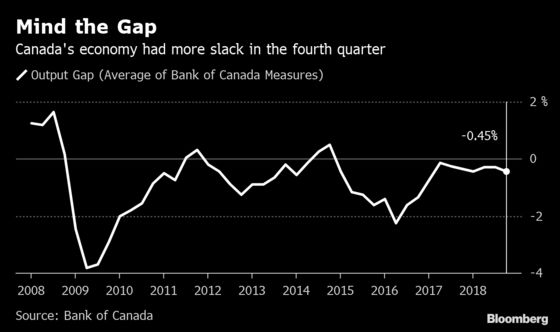 Poloz Poised to Put Bank of Canada on Pause: Decision Day Guide