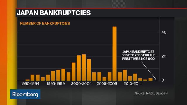 Image result for number of public companies bankrupt in Japan