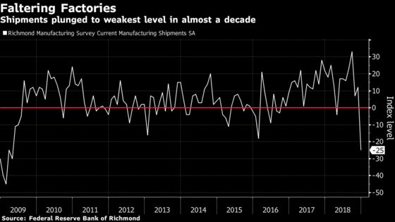 Richmond Fed Factory Gauge Falls Most Ever as Shipments Drop