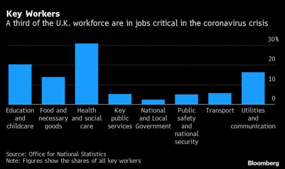 A Third of U.K. Workers Deemed Vital and Many at Risk From Virus