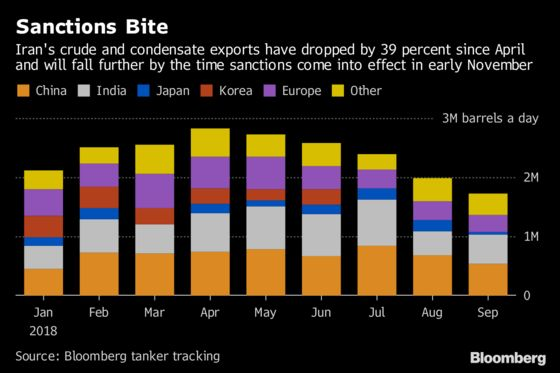 OPEC Output Edges Higher as Iran Losses Offset by Other Members