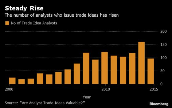 Analyst 'Trading Idea'Calls Have a Surprisingly Strong Record
