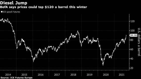 Oil May Hit $100 This Winter and Spur Economic Crisis, BofA Says