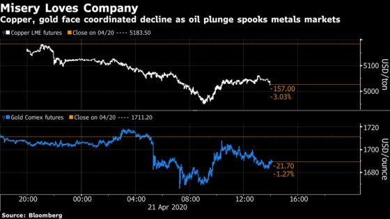 Metals Drop as Oil Crisis Spurs Market Into New 'Dash for Cash'