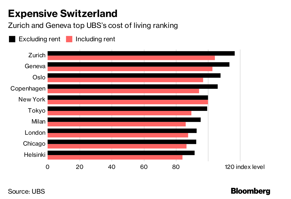 These Are the Most Expensive Cities in the World - Bloomberg