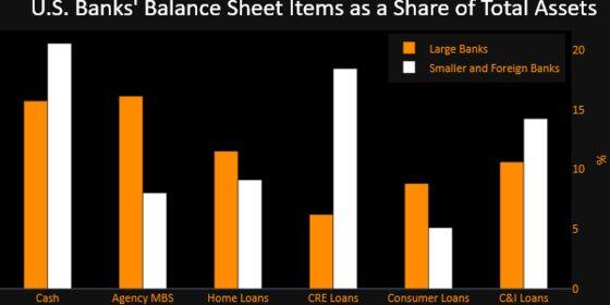 Biggest U.S. Banks Pile Into Cash, Securities as Loans Fall