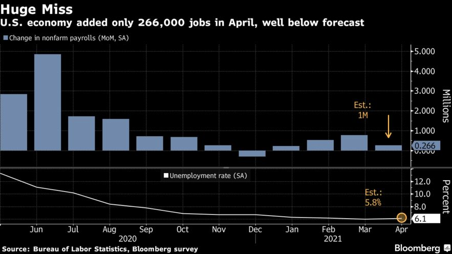 U.S. economy added only 266,000 jobs in April, well below forecast