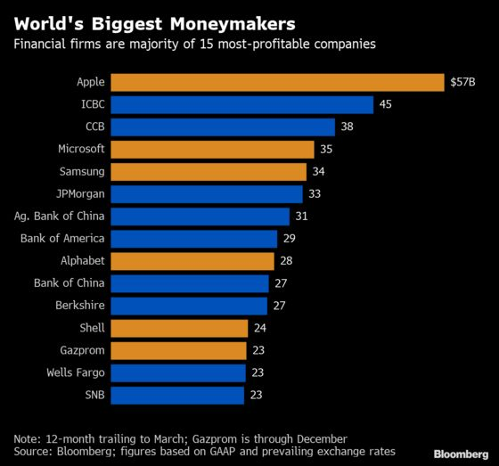 World's Top Moneymakers: Apple Aces Again, Autos Crash Out