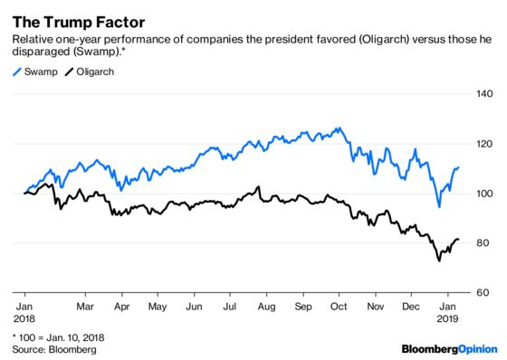 Betting Against Trump Was a Winner for a Second Year