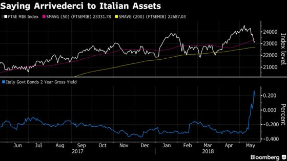 Investors Are Worrying About the Wrong Plunging Italian Asset