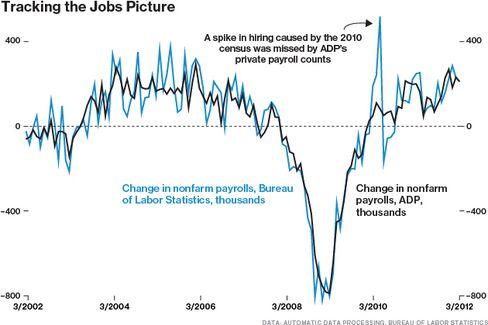 ADP: A Good Jobs Indicator, an Even Better Company