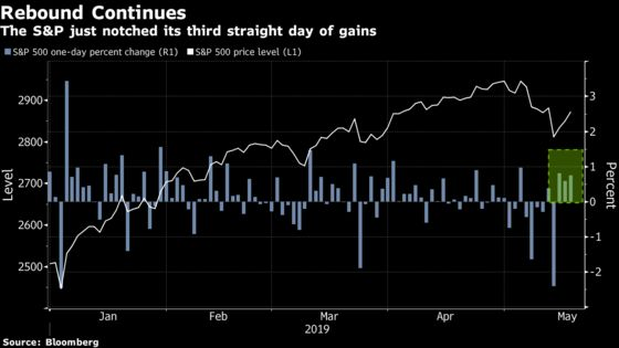 Stocks Rebound for Third Day After Earnings, Data: Markets Wrap