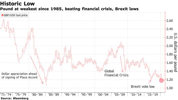 Pound at weakest since 1985, beating financial crisis, Brexit lows
