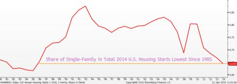 Share of Single-Family Construction in Total Housing Starts
