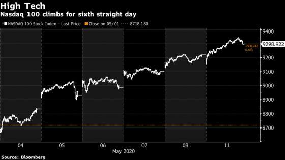 U.S. Stocks Mixed, Treasuries Drop Amid Reopenings: Markets Wrap