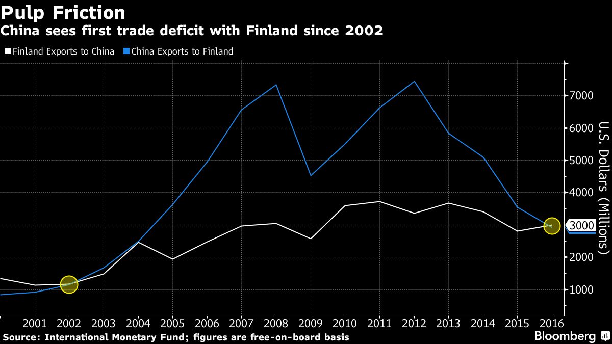 Countries of finland s exports of high technology products 2008 - Xi S Nordic Stopover On Way To Trump Reveals Global Trade Shift Bloomberg Quint
