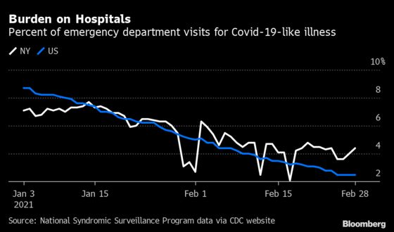 New York's Stubbornly High Covid Rates Complicate Reopening