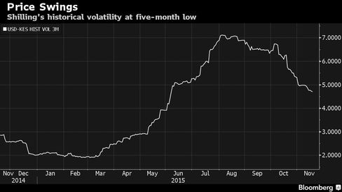 Shilling's historical volatility at five-month low