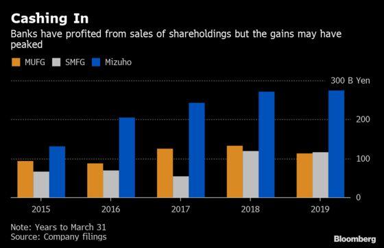 Japan Megabanks See Challenging Year as Profit Drivers Wane