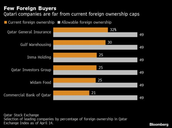 Qatar Stocks Surge on Plans to Allow Full Foreign Ownership