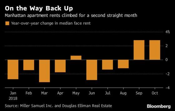 Manhattan Rents Are Climbing Again. Blame the Weak Sales Market