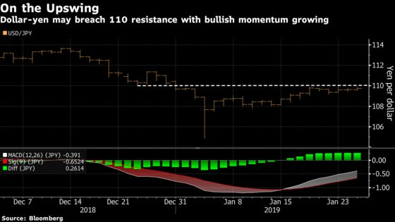 Yen Bulls Face Reckoning as Economic Data Continues to Dismay