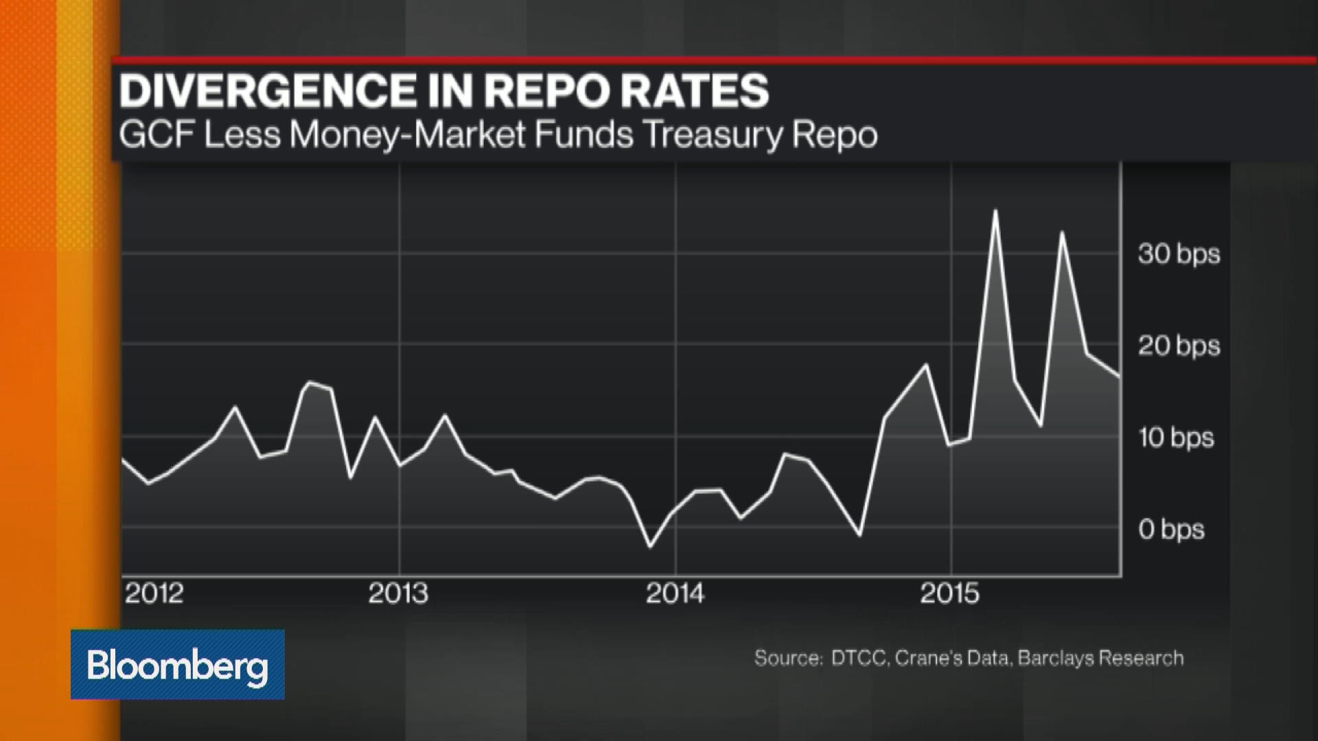 repo rate Sarb repo rate, current and historic interest rates of the south african central bank.
