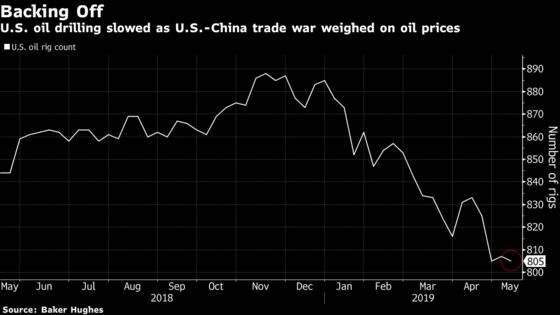 The Trade Fight Between the U.S. and China Is Weighing on Oil Prices