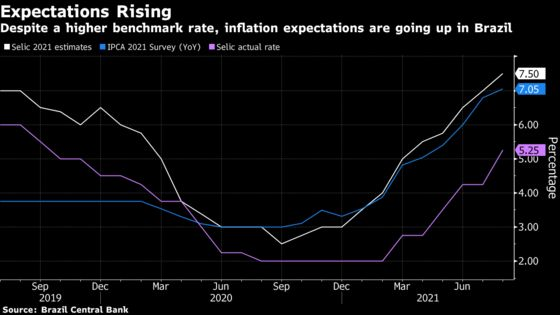 Brazil Economists See Higher Key Rate as Inflation Accelerates