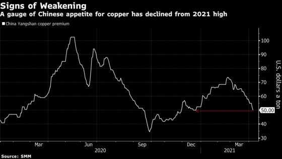Copper's Stunning Rally Stumbles as Doubts Creep In on Demand