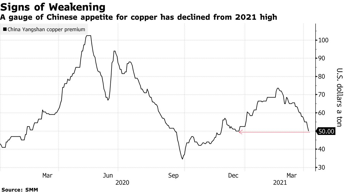 A gauge of Chinese appetite for copper has declined from 2021 high