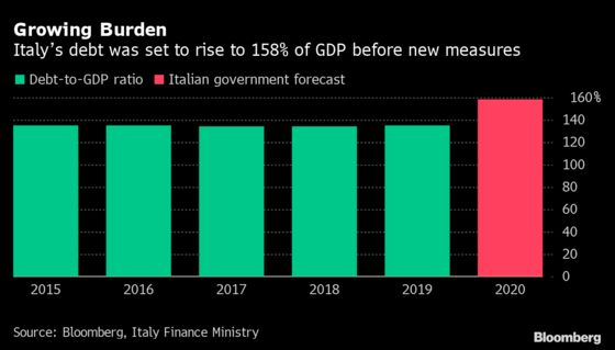 Italy's Debt Will Grow by 20 Billion Euros to Finance Covid Aid