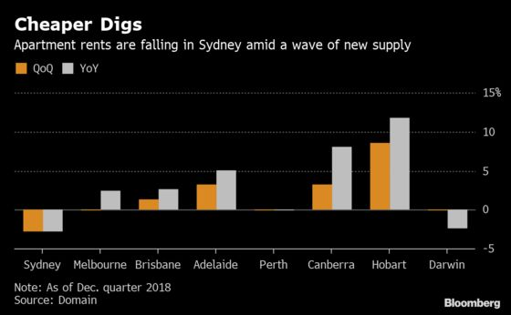 Here Are the Winners From Australia's Property Downturn