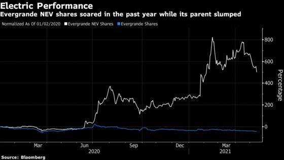 Evergrande Raises $1.4 Billion Selling Shares in EV Unit
