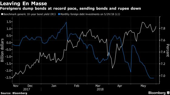 Foreigners Sell India Bonds at Record Pace as Oil Deepens Woes