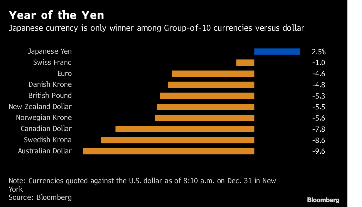 Note Currencies Quoted Against The U S Dollar As Of 8 10 A M On Dec 31 In New York