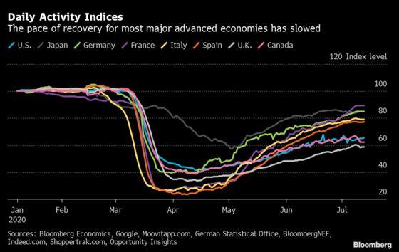 Alternative Indicators Show Global Recovery Loses Momentum