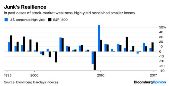 Junk Bonds Aren't Going to Save You