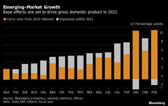 Emerging-Market Growth Diverges on Virus, Capital Flight