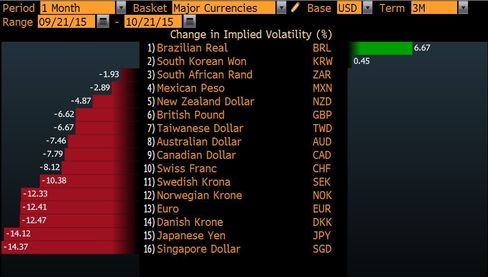 Three-month implied volatility plummets across major currencies
