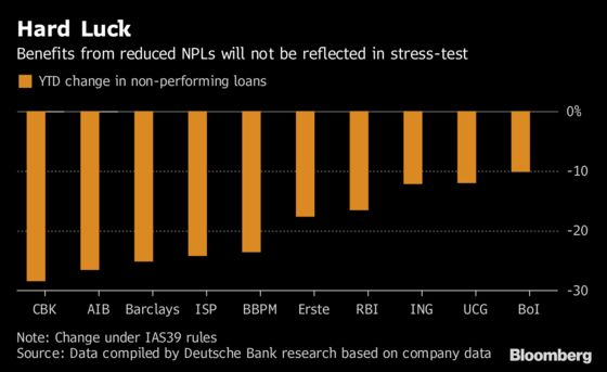 Investors Are Chilled Ahead of Bank Stress Tests: Taking Stock