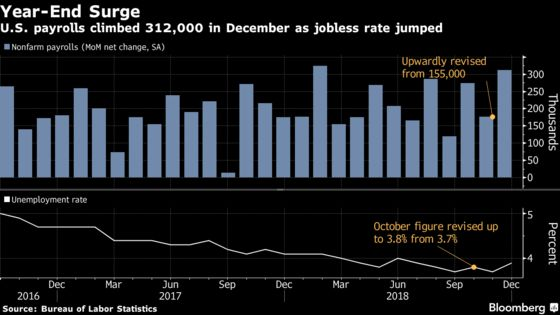 U.S. Payrolls Rise 312,000, Wages Accelerate in Jobs Blowout